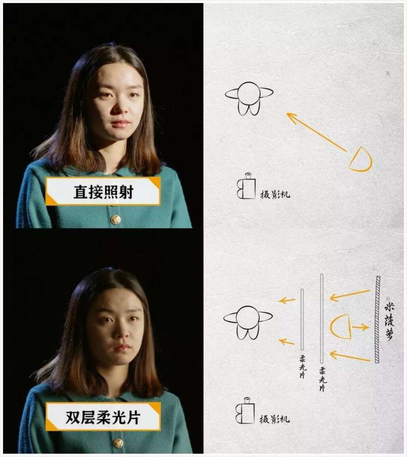 宣傳片廣告片前期拍攝布光技術分享,《書式照明booklight布光詳解》。